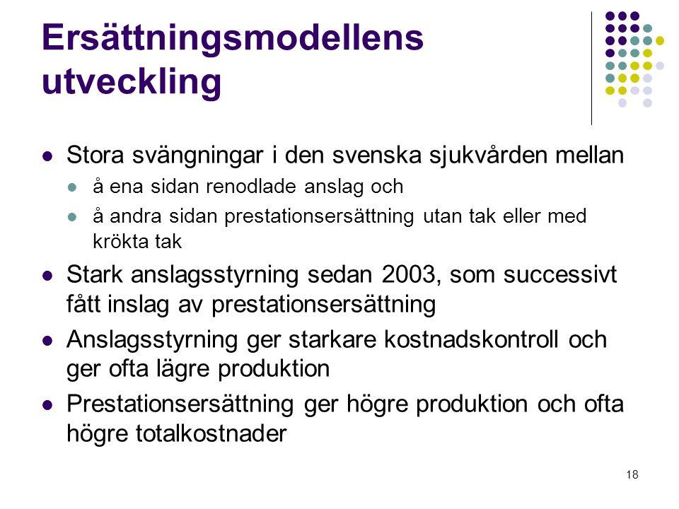 18 Ersättningsmodellens utveckling Stora svängningar i den svenska sjukvården mellan å ena sidan renodlade anslag och å andra sidan prestationsersättning utan tak eller med krökta tak Stark anslagsstyrning sedan 2003, som successivt fått inslag av prestationsersättning Anslagsstyrning ger starkare kostnadskontroll och ger ofta lägre produktion Prestationsersättning ger högre produktion och ofta högre totalkostnader