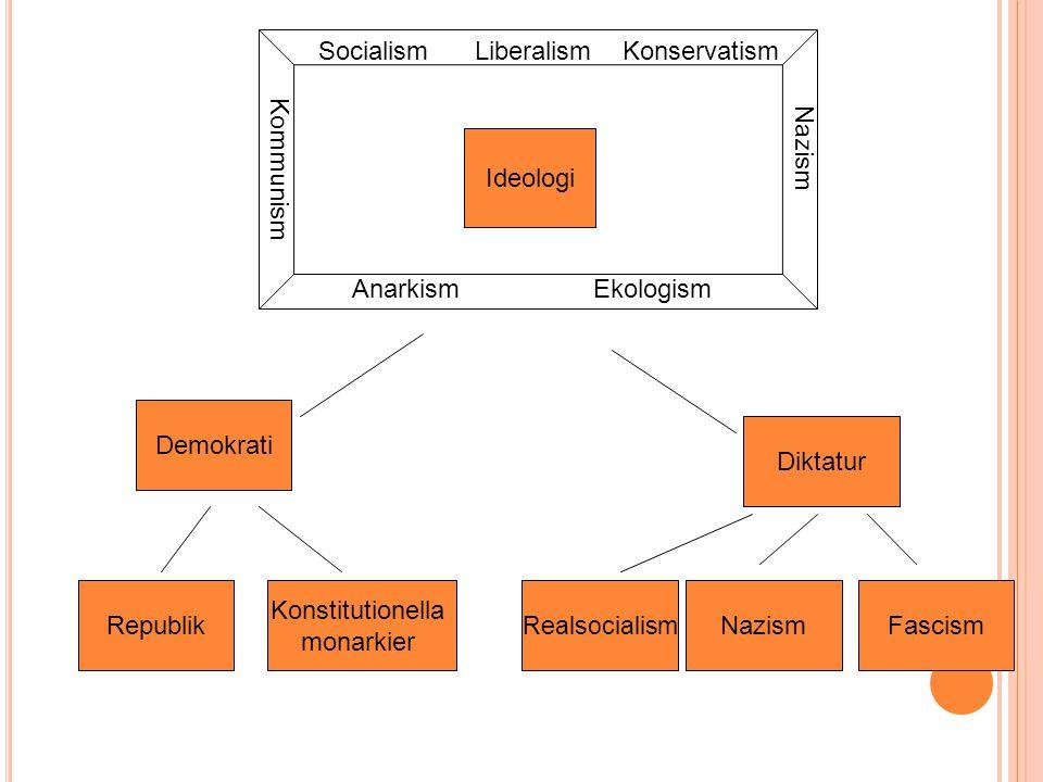 Ideologi Demokrati Republik Konstitutionella monarkier SocialismLiberalismKonservatism Nazism Kommunism EkologismAnarkism Diktatur NazismFascism Reals