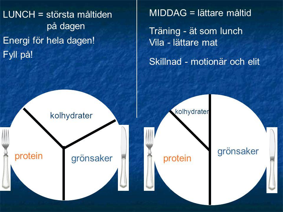 kolhydrater grönsaker protein kolhydrater protein grönsaker Fyll på! Energi för hela dagen! LUNCH = största måltiden på dagen MIDDAG = lättare måltid