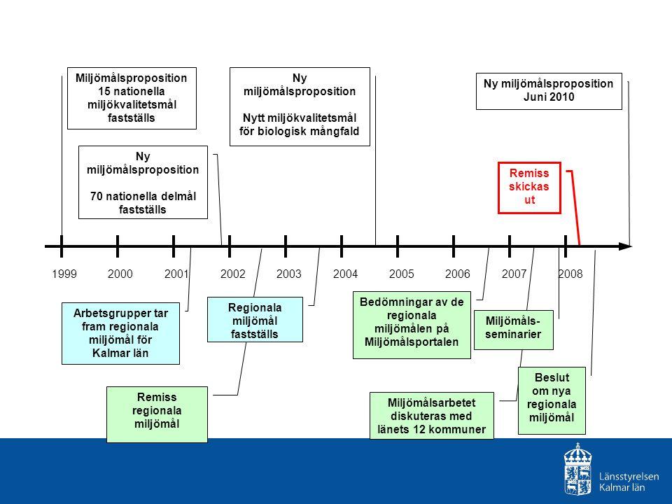 Miljömålsproposition 15 nationella miljökvalitetsmål fastställs Ny miljömålsproposition 70 nationella delmål fastställs Remiss regionala miljömål Arbe