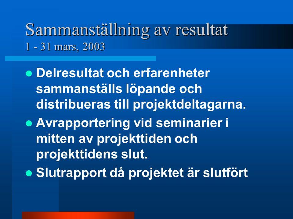 Sammanställning av resultat 1 - 31 mars, 2003 Delresultat och erfarenheter sammanställs löpande och distribueras till projektdeltagarna.