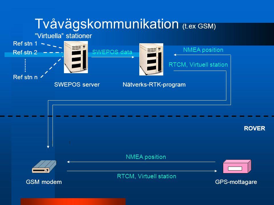 Tvåvägskommunikation (t.ex GSM) Virtuella stationer Ref stn 1 Ref stn 2 Ref stn n SWEPOS serverNätverks-RTK-program GSM modemGPS-mottagare SWEPOS data RTCM, Virtuell station NMEA position RTCM, Virtuell station ROVER