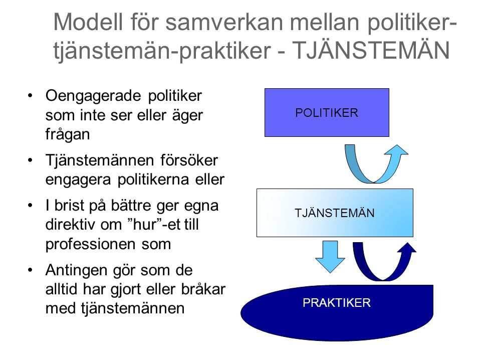 Modell för samverkan mellan politiker- tjänstemän-praktiker - TJÄNSTEMÄN Oengagerade politiker som inte ser eller äger frågan Tjänstemännen försöker e