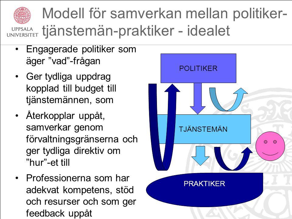 """Modell för samverkan mellan politiker- tjänstemän-praktiker - idealet Engagerade politiker som äger """"vad""""-frågan Ger tydliga uppdrag kopplad till budg"""