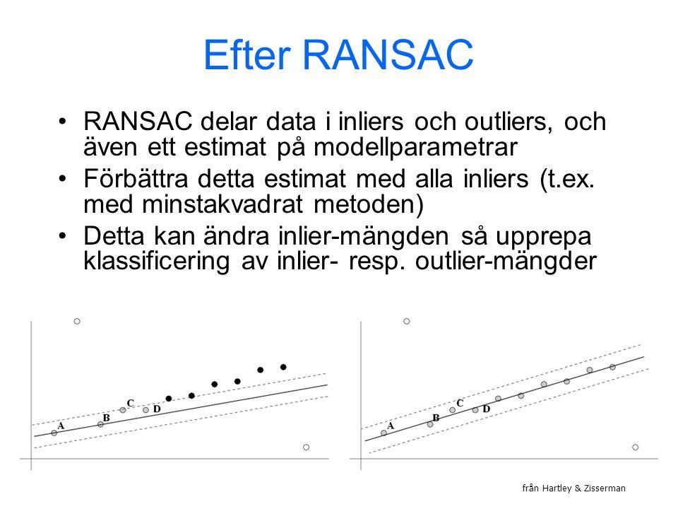 Efter RANSAC RANSAC delar data i inliers och outliers, och även ett estimat på modellparametrar Förbättra detta estimat med alla inliers (t.ex.