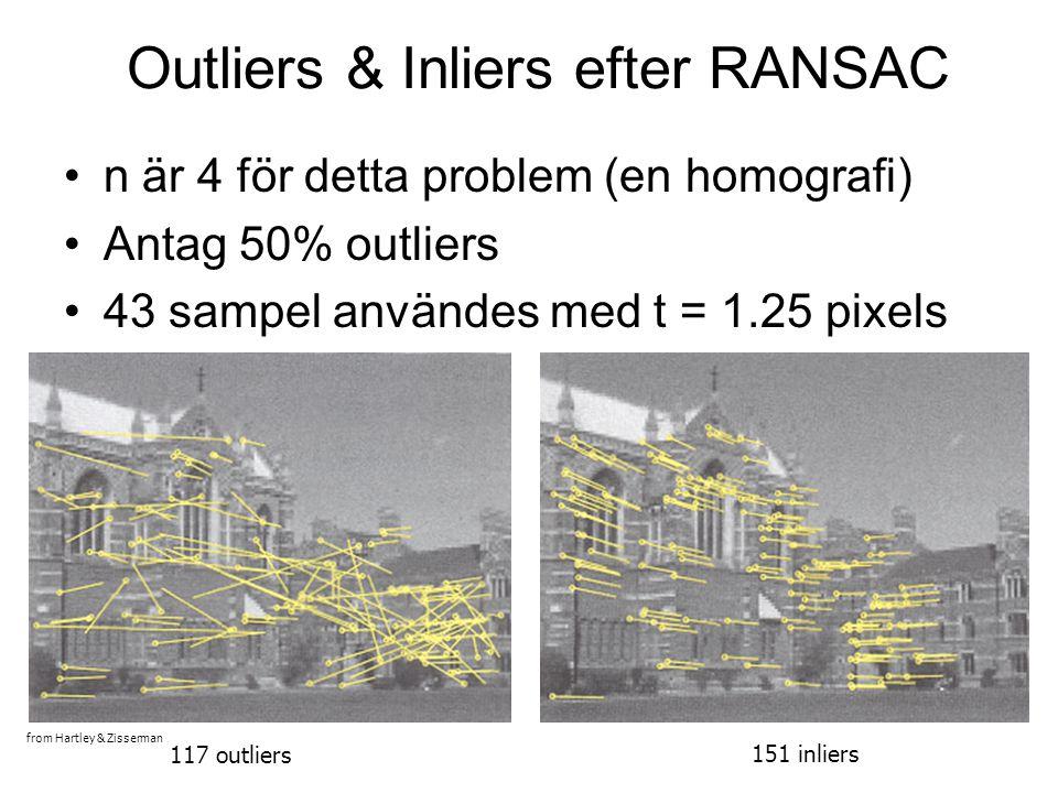 Outliers & Inliers efter RANSAC n är 4 för detta problem (en homografi) Antag 50% outliers 43 sampel användes med t = 1.25 pixels 117 outliers 151 inliers from Hartley & Zisserman