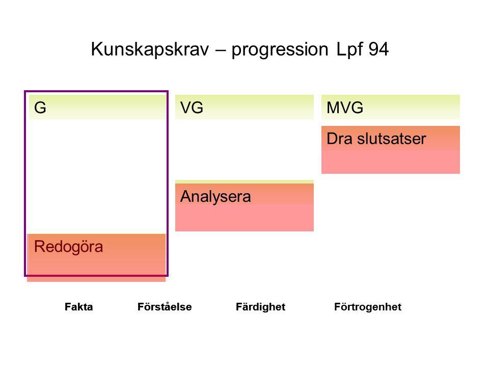 Kunskapskrav – progression Lpf 94 GVGMVG Redogöra Analysera Dra slutsatser FaktaFörståelseFärdighetFörtrogenhetFaktaFörståelseFärdighetFaktaFörståelse
