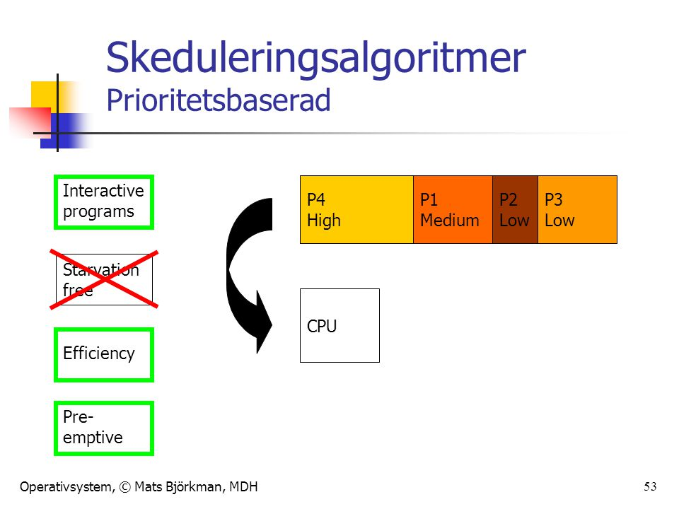 Operativsystem, © Mats Björkman, MDH 53 Skeduleringsalgoritmer Prioritetsbaserad Interactive programs Starvation free Efficiency Pre- emptive P1 Medium P2 Low P3 Low CPU P4 High