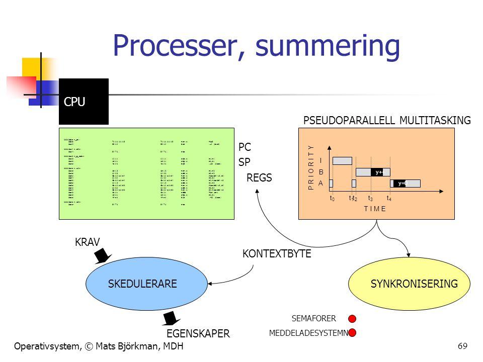 Operativsystem, © Mats Björkman, MDH 69 Processer, summering 00008abe : 8abe: 79 00 00 05 79 00 00 05 mov.w#0x5 8ac2:55 02 55 02 bsr.+2 (8ac6) 00008ac