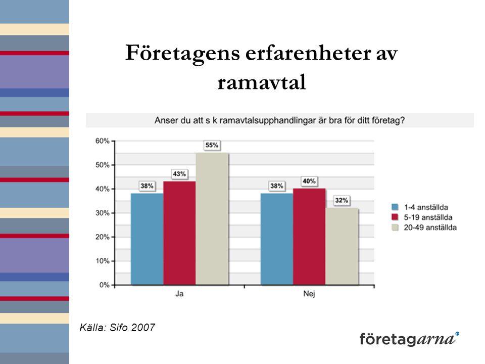 Företagens erfarenheter av ramavtal Källa: Sifo 2007