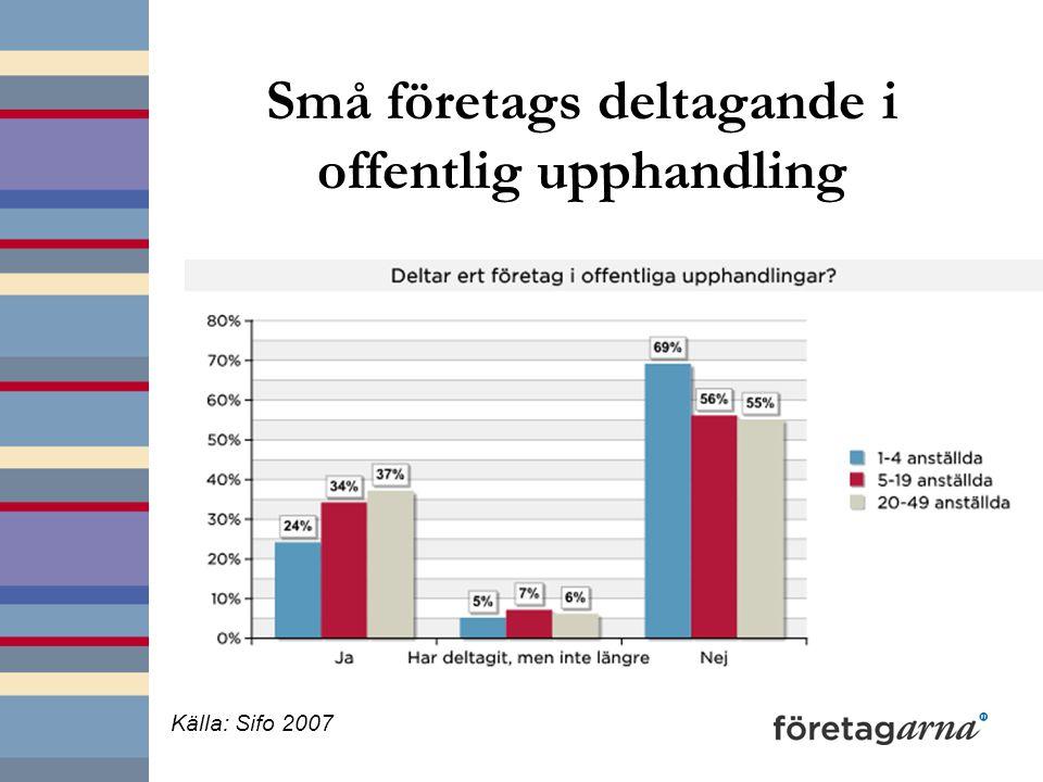 Små företags deltagande i offentlig upphandling Källa: Sifo 2007