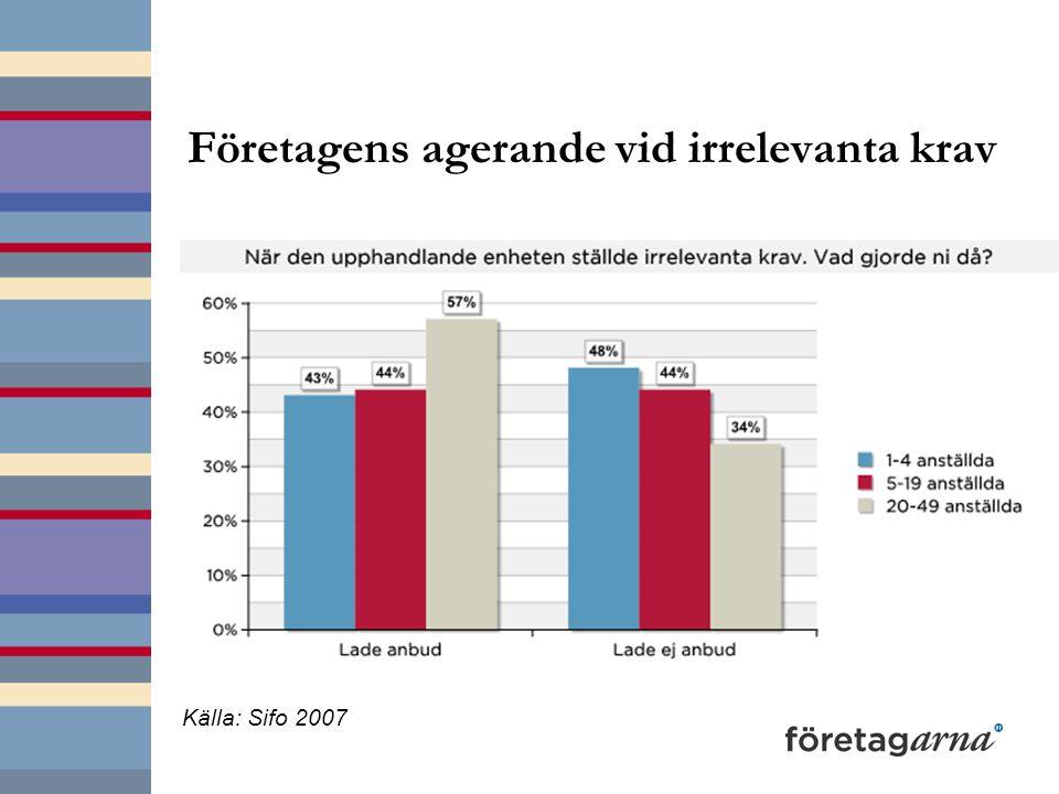 Företagens agerande vid irrelevanta krav Källa: Sifo 2007