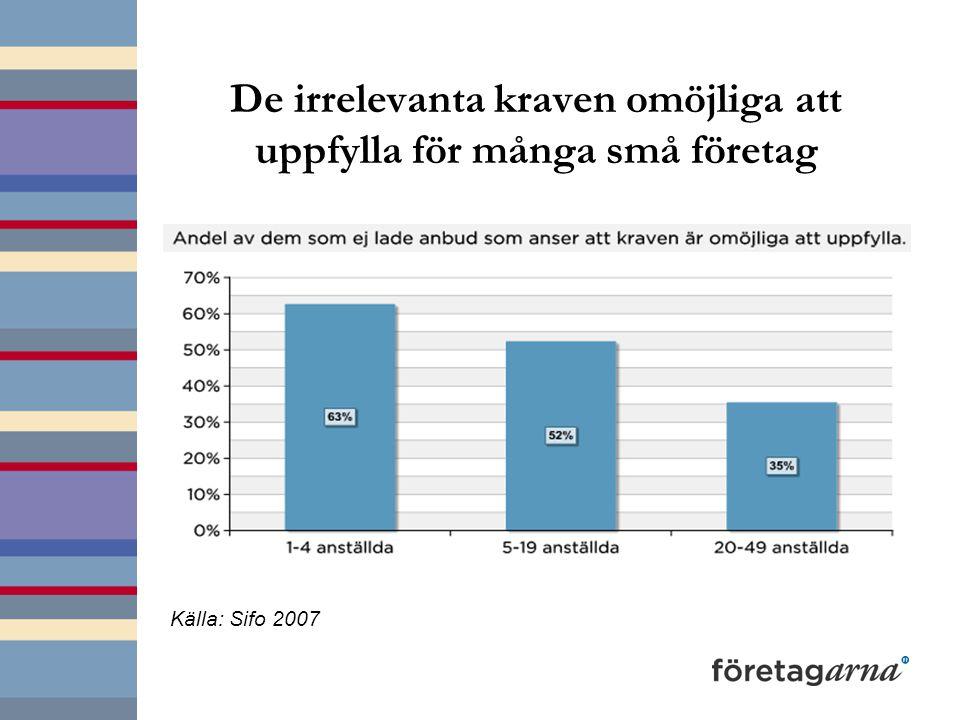 De irrelevanta kraven omöjliga att uppfylla för många små företag Källa: Sifo 2007