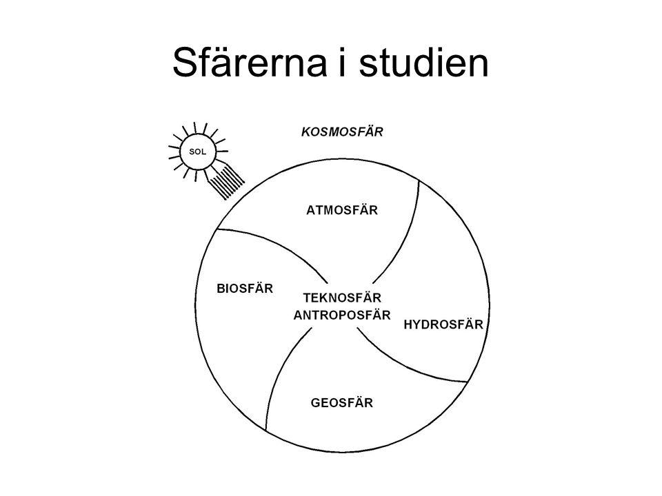 Sfärerna i studien