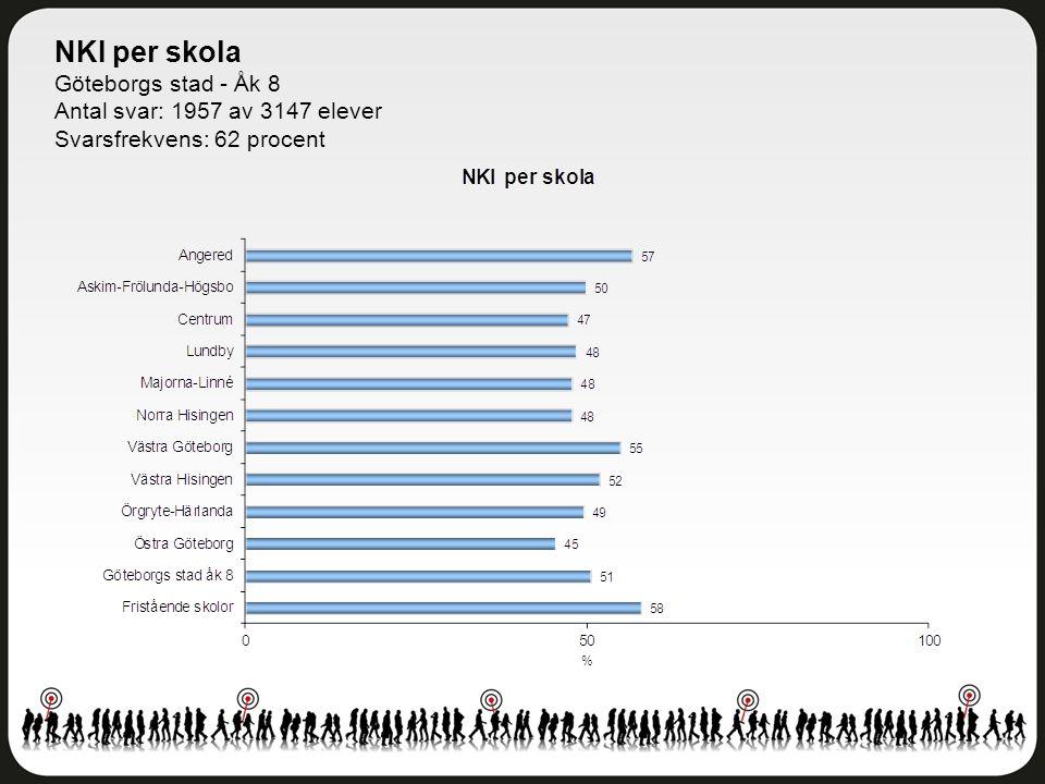 NKI per skola Göteborgs stad - Åk 8 Antal svar: 1957 av 3147 elever Svarsfrekvens: 62 procent