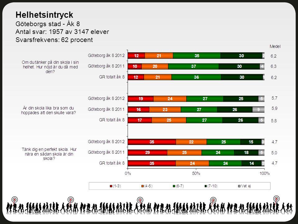 Helhetsintryck Göteborgs stad - Åk 8 Antal svar: 1957 av 3147 elever Svarsfrekvens: 62 procent