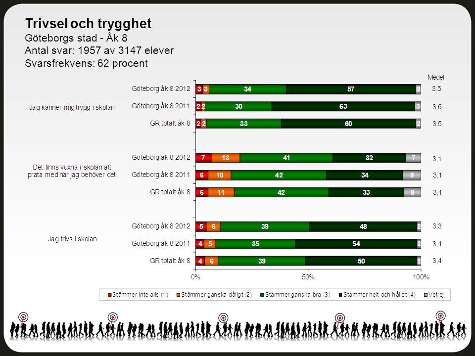 Trivsel och trygghet Göteborgs stad - Åk 8 Antal svar: 1957 av 3147 elever Svarsfrekvens: 62 procent