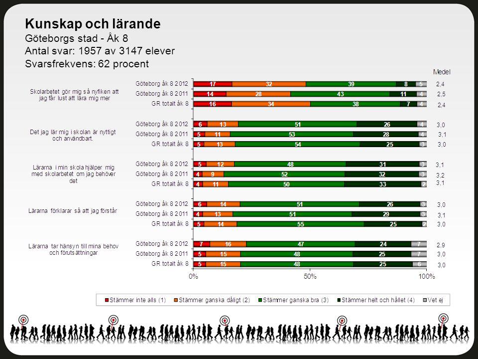 Kunskap och lärande Göteborgs stad - Åk 8 Antal svar: 1957 av 3147 elever Svarsfrekvens: 62 procent