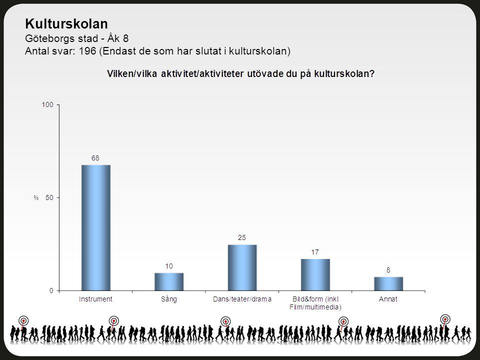 Kulturskolan Göteborgs stad - Åk 8 Antal svar: 196 (Endast de som har slutat i kulturskolan)