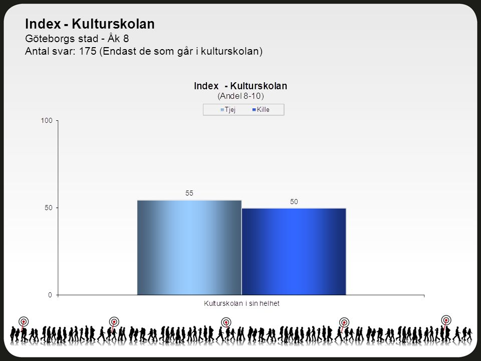 Index - Kulturskolan Göteborgs stad - Åk 8 Antal svar: 175 (Endast de som går i kulturskolan)