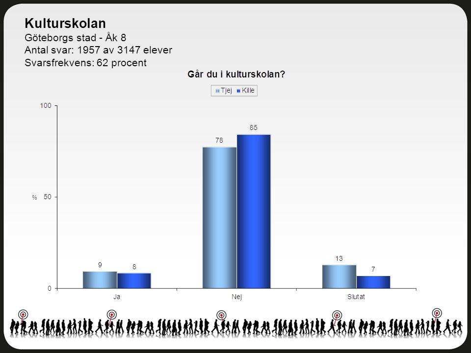 Kulturskolan Göteborgs stad - Åk 8 Antal svar: 1957 av 3147 elever Svarsfrekvens: 62 procent