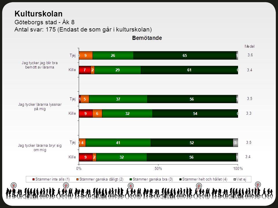 Kulturskolan Göteborgs stad - Åk 8 Antal svar: 175 (Endast de som går i kulturskolan)