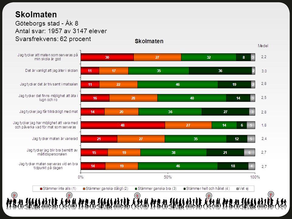 Skolmaten Göteborgs stad - Åk 8 Antal svar: 1957 av 3147 elever Svarsfrekvens: 62 procent