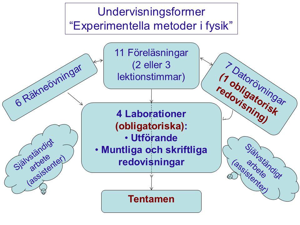 4 Laborationer (obligatoriska): Utförande Muntliga och skriftliga redovisningar 11 Föreläsningar (2 eller 3 lektionstimmar) 6 Räkneövningar 7 Datorövningar (1 obligatorisk redovisning) Tentamen Undervisningsformer Experimentella metoder i fysik Självständigt arbete (assistenter)