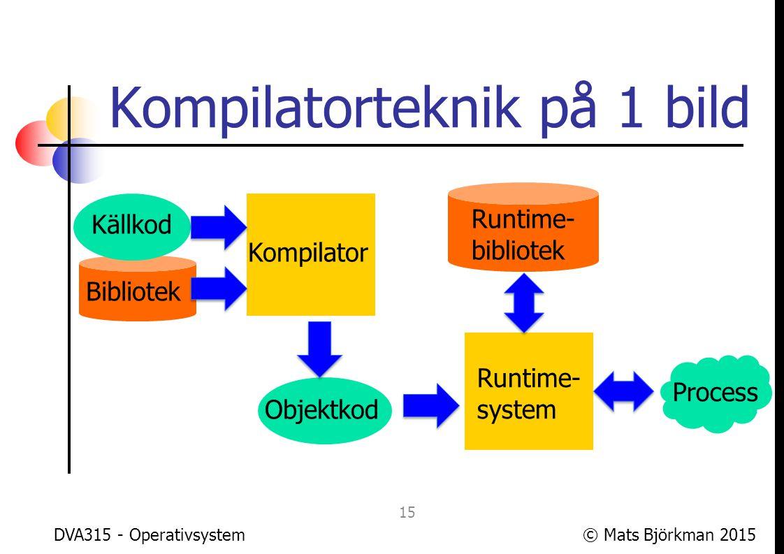 © Mats Björkman 2015DVA315 - Operativsystem Datorarkitektur – bild 1 16