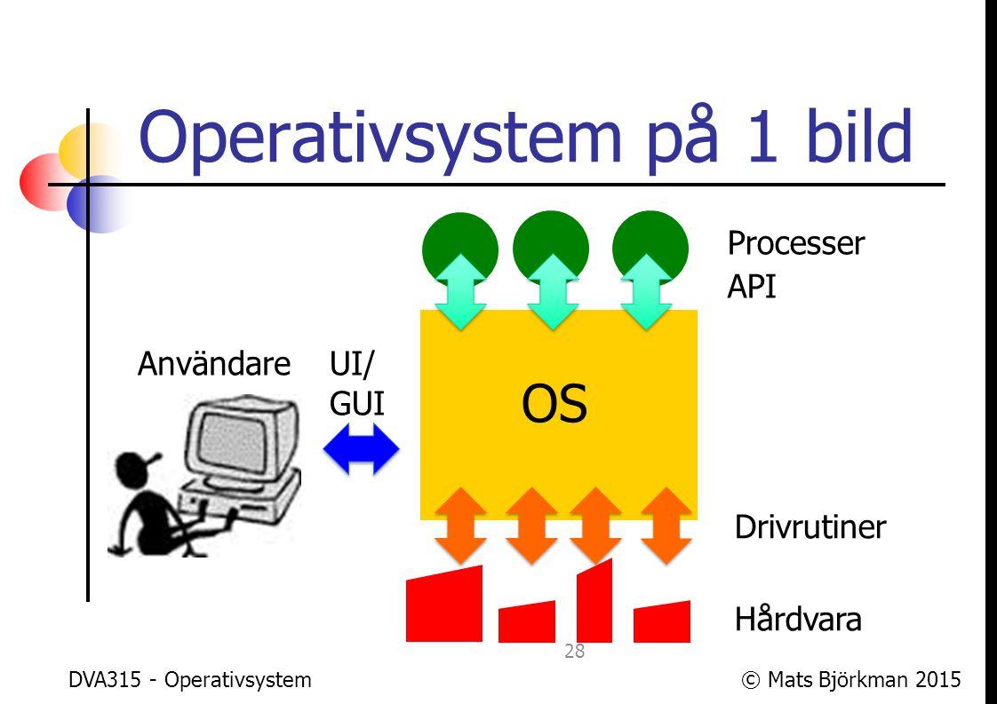 © Mats Björkman 2015 Typiska OS-funktioner Tillhandahålla högnivåabstraktioner för: Processhantering Minneshantering I/O Filsystem Säkerhet och skydd DVA315 - Operativsystem 29