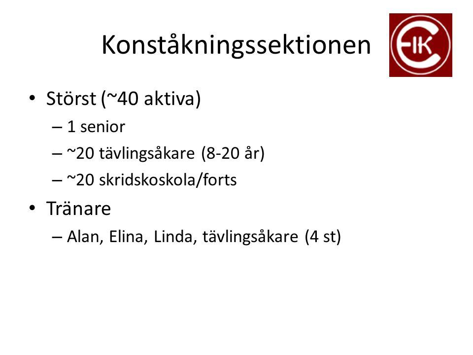 Konståkningssektionen Störst (~40 aktiva) – 1 senior – ~20 tävlingsåkare (8-20 år) – ~20 skridskoskola/forts Tränare – Alan, Elina, Linda, tävlingsåka