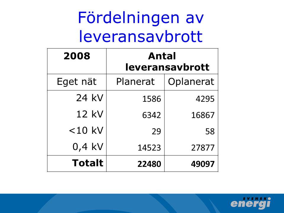 Fördelningen av leveransavbrott 2008Antal leveransavbrott Eget nätPlaneratOplanerat 24 kV 15864295 12 kV 634216867 <10 kV 2958 0,4 kV 1452327877 Totalt 2248049097
