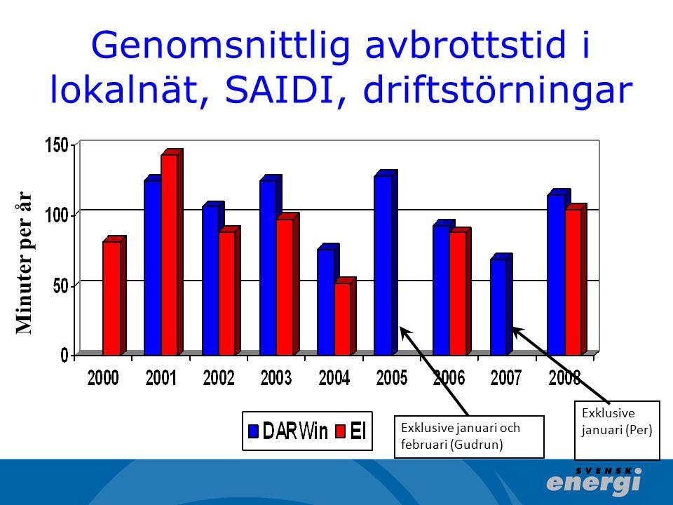 Genomsnittlig avbrottstid i lokalnät, SAIDI, driftstörningar Minuter per år Exklusive januari och februari (Gudrun) Exklusive januari (Per)