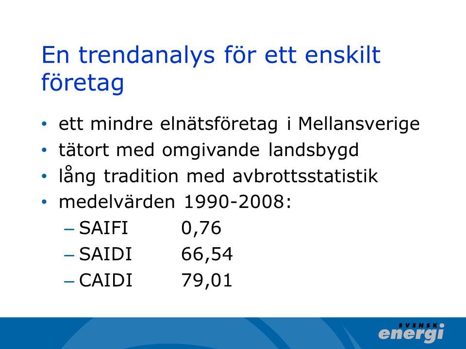 En trendanalys för ett enskilt företag ett mindre elnätsföretag i Mellansverige tätort med omgivande landsbygd lång tradition med avbrottsstatistik medelvärden 1990-2008: – SAIFI0,76 – SAIDI66,54 – CAIDI79,01