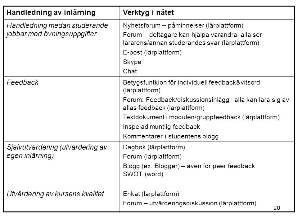 20 Handledning av inlärningVerktyg i nätet Handledning medan studerande jobbar med övningsuppgifter Nyhetsforum – påminnelser (lärplattform) Forum – deltagare kan hjälpa varandra, alla ser lärarens/annan studerandes svar (lärplattform) E-post (lärplattform) Skype Chat Feedback Betygsfuntkion för individuell feedback&vitsord (lärplattform) Forum: Feedback/diskussionsinlägg - alla kan lära sig av allas feedback (lärplattform) Textdokument i modulen/gruppfeedback (lärplattform) Inspelad muntlig feedback Kommentarer i studentens blogg Självutvärdering (utvärdering av egen inlärning) Dagbok (lärplattform) Forum (lärplattform) Blogg (ex.
