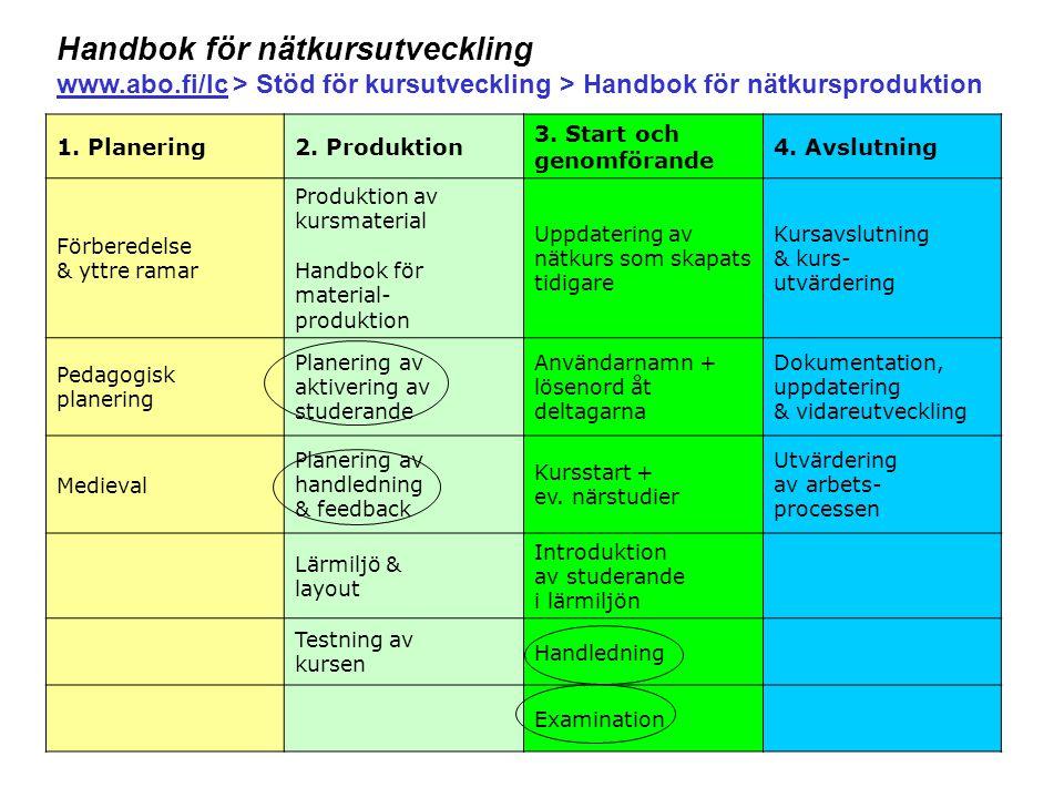 3 1. Planering2. Produktion 3. Start och genomförande 4. Avslutning Förberedelse & yttre ramar Produktion av kursmaterial Handbok för material- produk