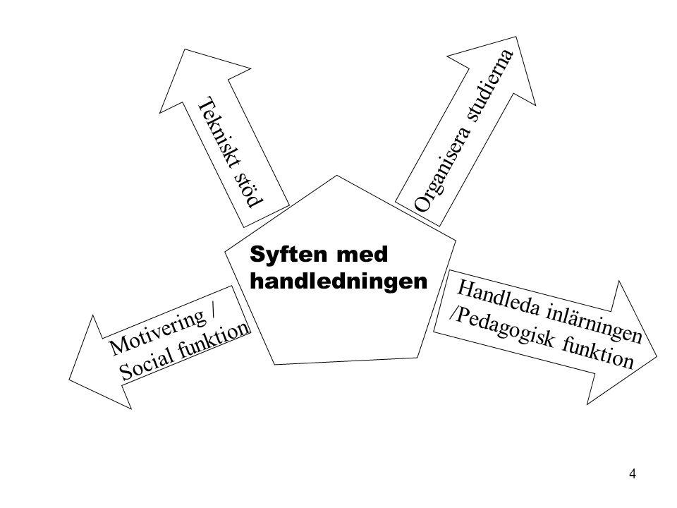4 Tekniskt stöd Motivering / Social funktion Handleda inlärningen /Pedagogisk funktion Organisera studierna Syften med handledningen