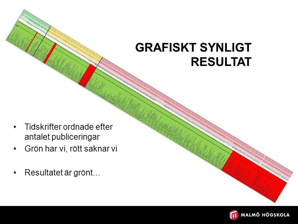 GRAFISKT SYNLIGT RESULTAT Tidskrifter ordnade efter antalet publiceringar Grön har vi, rött saknar vi Resultatet är grönt...