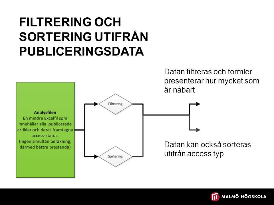 FILTRERING OCH SORTERING UTIFRÅN PUBLICERINGSDATA Datan filtreras och formler presenterar hur mycket som är nåbart Datan kan också sorteras utifrån access typ