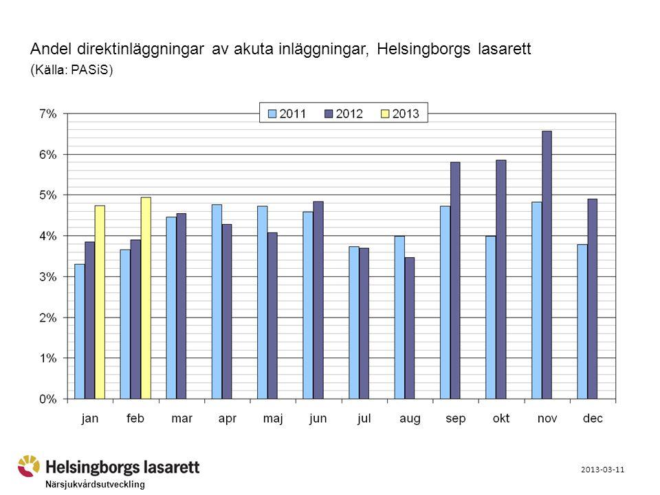 Närsjukvårdsutveckling 2013-03-11 Andel direktinläggningar av akuta inläggningar, Helsingborgs lasarett ( Källa: PASiS)