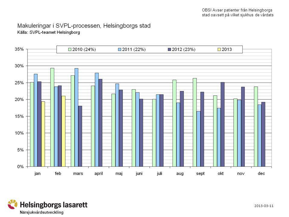 Närsjukvårdsutveckling 2013-03-11 OBS! Avser patienter från Helsingborgs stad oavsett på vilket sjukhus de vårdats