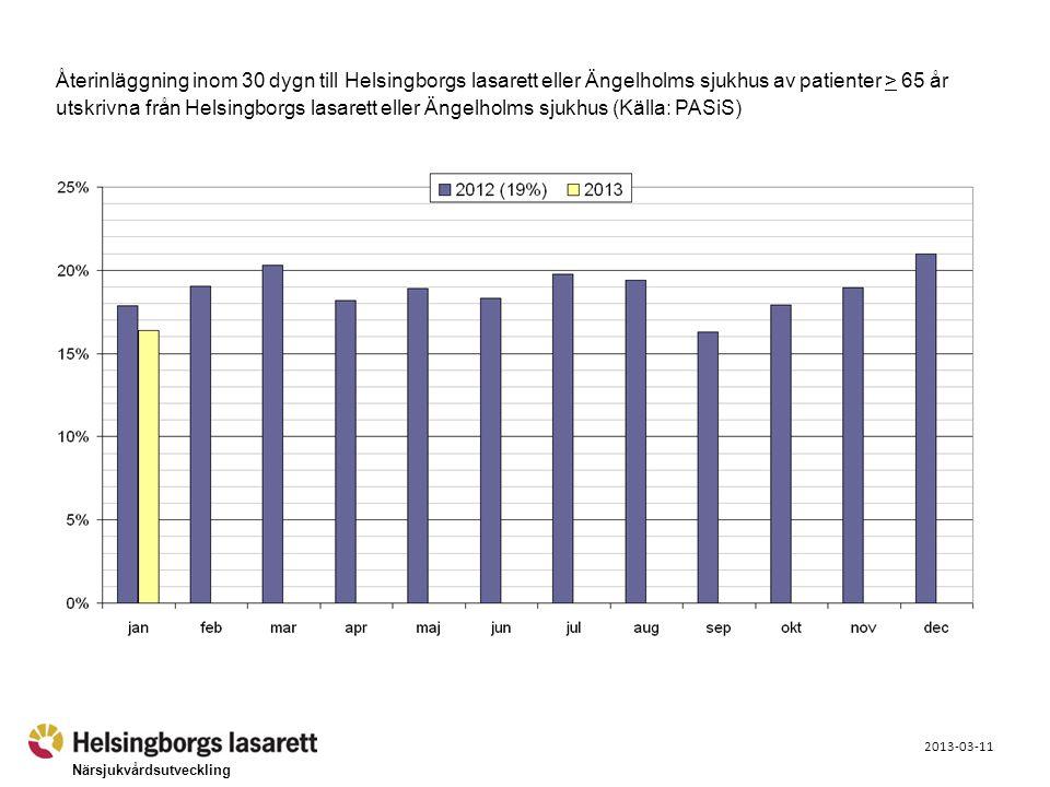 Närsjukvårdsutveckling 2013-03-11 Återinläggning inom 30 dygn till Helsingborgs lasarett eller Ängelholms sjukhus av patienter > 65 år utskrivna från
