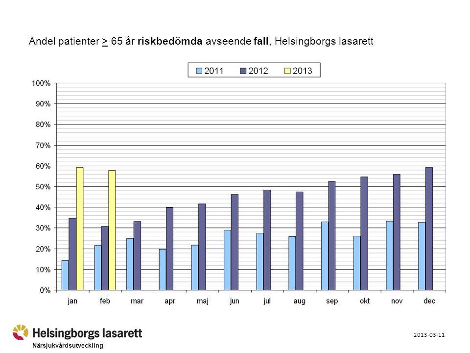 Närsjukvårdsutveckling 2013-03-11 Andel patienter > 65 år riskbedömda avseende fall, Helsingborgs lasarett
