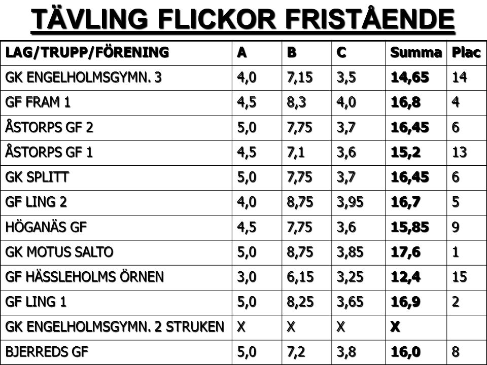 TÄVLING FLICKOR FRISTÅENDE LAG/TRUPP/FÖRENINGABCSummaPlac GK ENGELHOLMSGYMN.