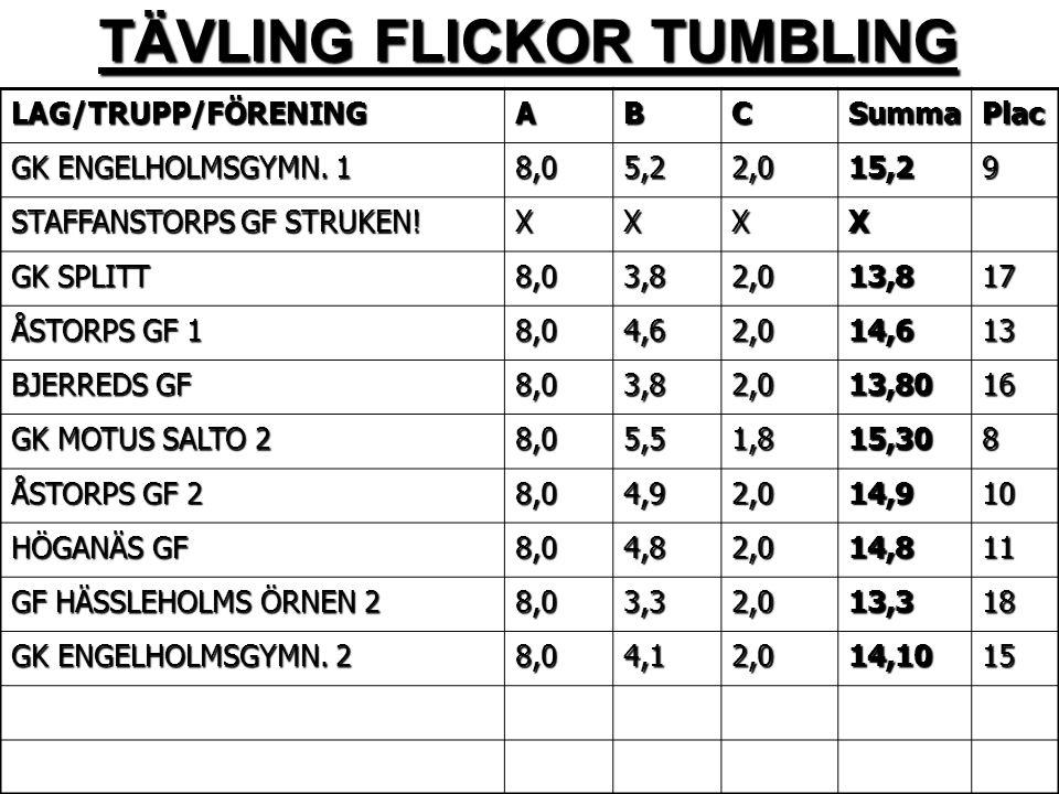 TÄVLING FLICKOR TUMBLING LAG/TRUPP/FÖRENINGABCSummaPlac GK ENGELHOLMSGYMN.