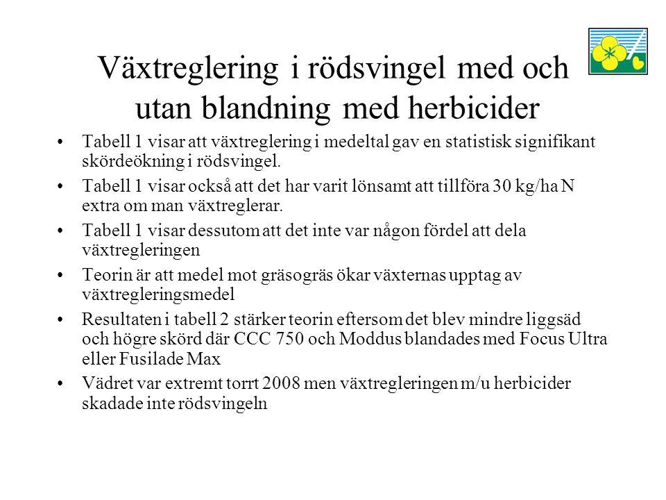 Växtreglering i rödsvingel med och utan blandning med herbicider Läs mer om försöken i: Pedersen, J.B (red.).