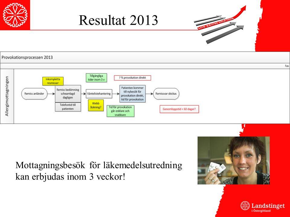 Resultat 2013 Mottagningsbesök för läkemedelsutredning kan erbjudas inom 3 veckor!