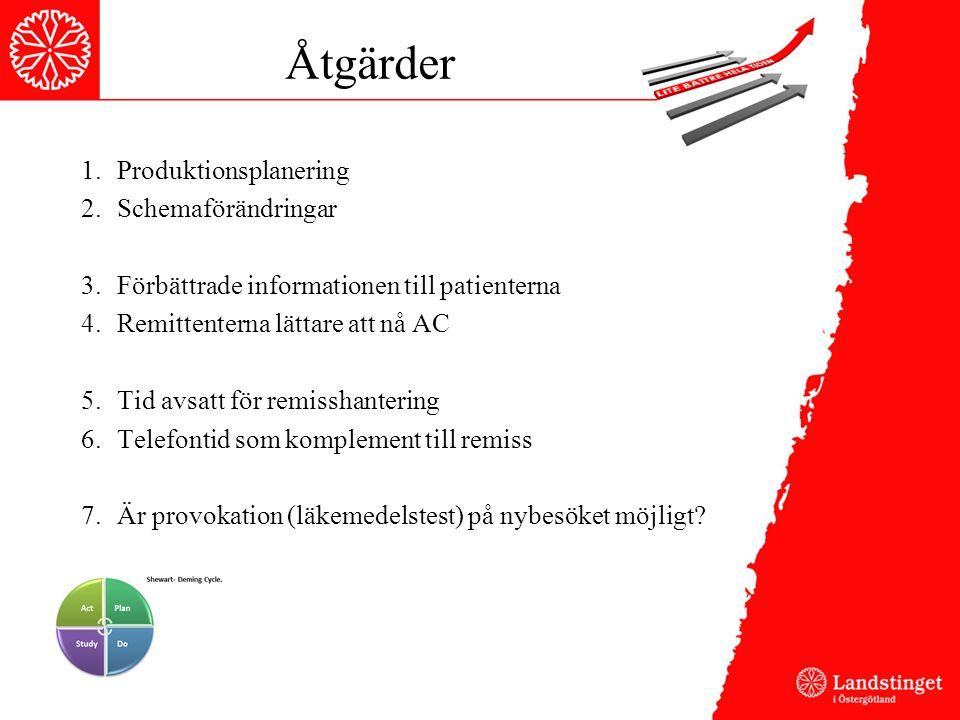 Åtgärder 1.Produktionsplanering 2.Schemaförändringar 3.Förbättrade informationen till patienterna 4.Remittenterna lättare att nå AC 5.Tid avsatt för r