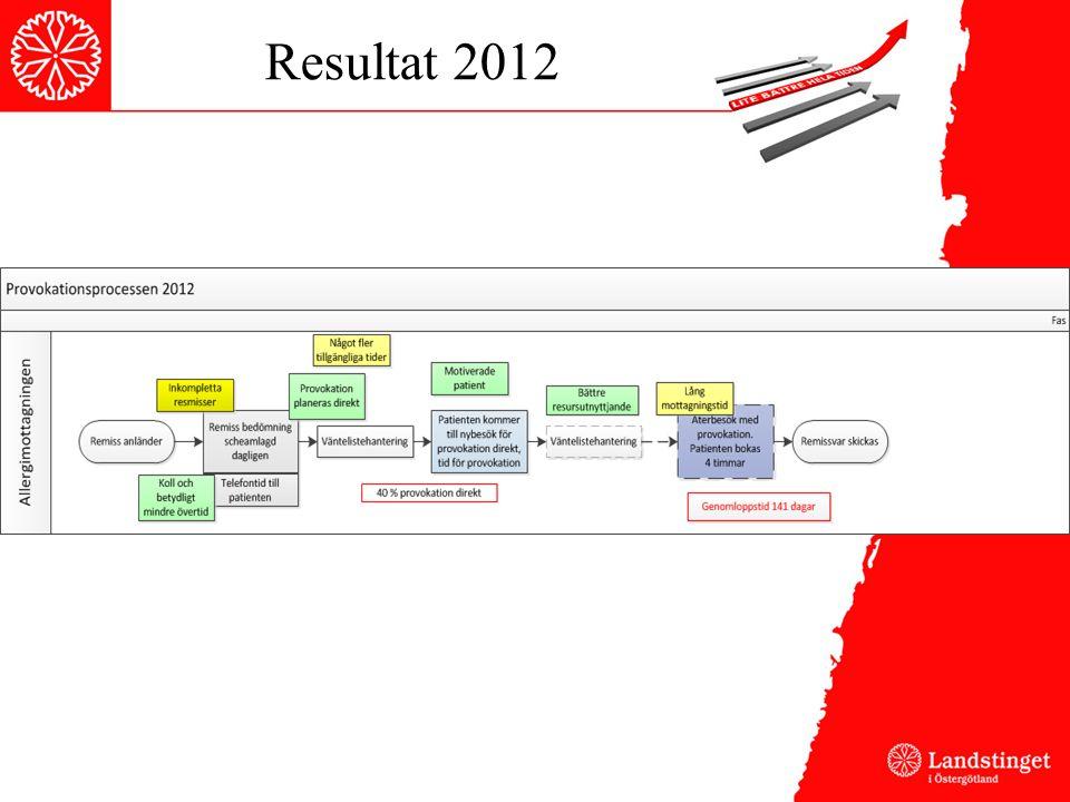 Resultat 2012