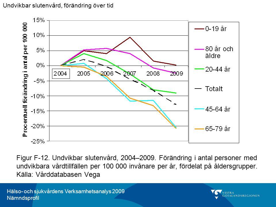 Hälso- och sjukvårdens Verksamhetsanalys 2009 Nämndsprofil Figur F-12. Undvikbar slutenvård, 2004–2009. Förändring i antal personer med undvikbara vår